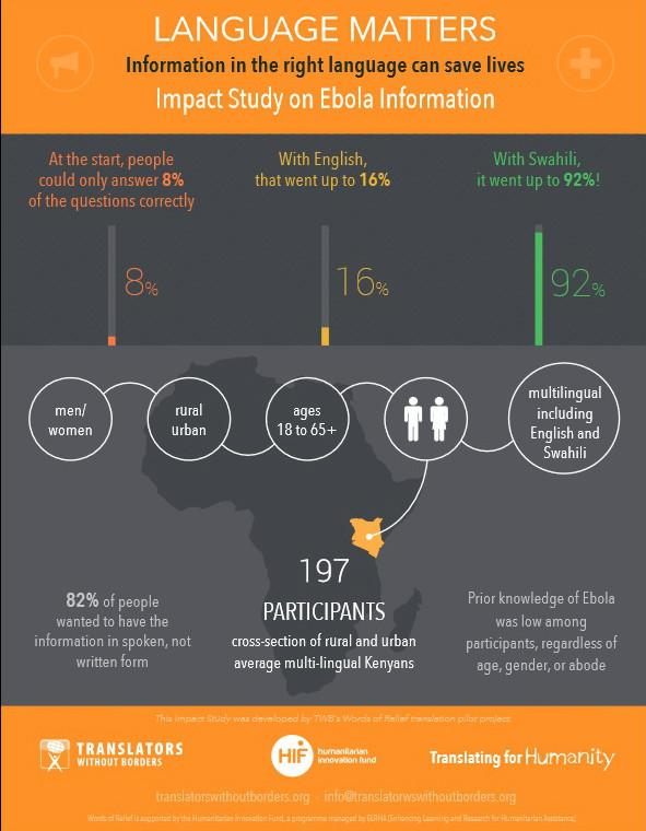 African language translation and ebola